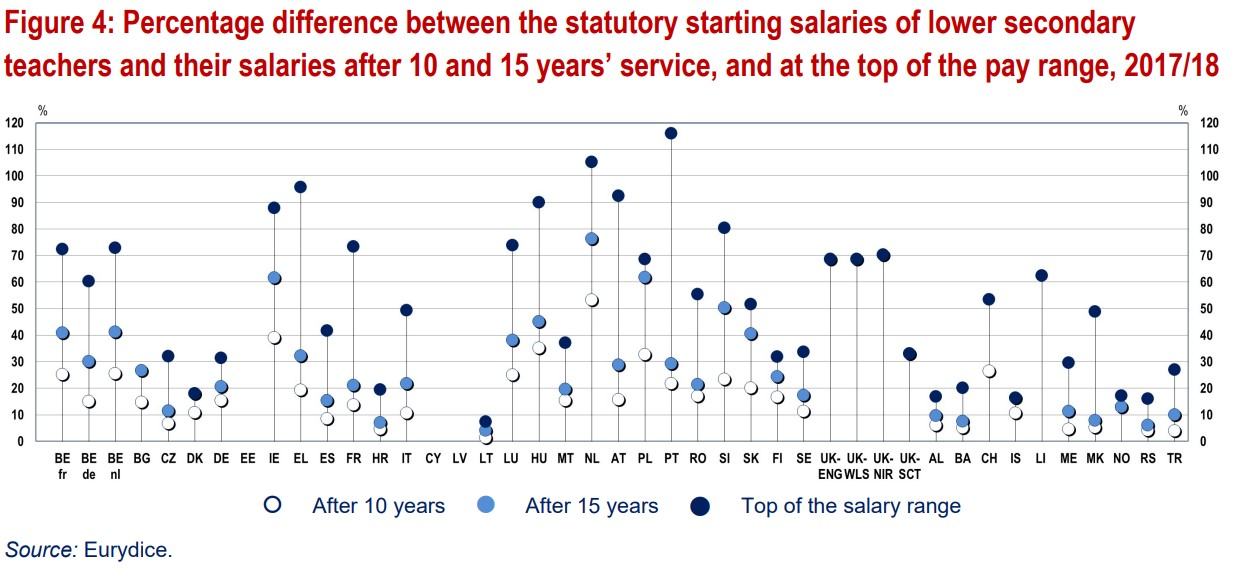 Percentage difference between the statutory starting salaries of lower secondary