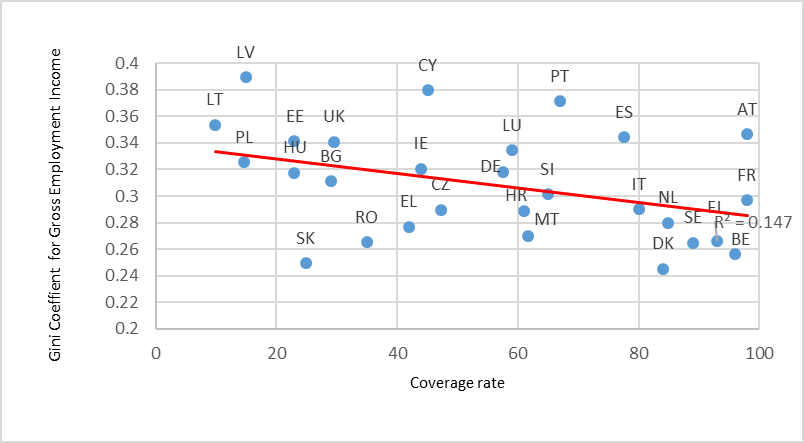 Gross income inequality tends to be lower for higher coverage rates: Income inequality and collective bargaining