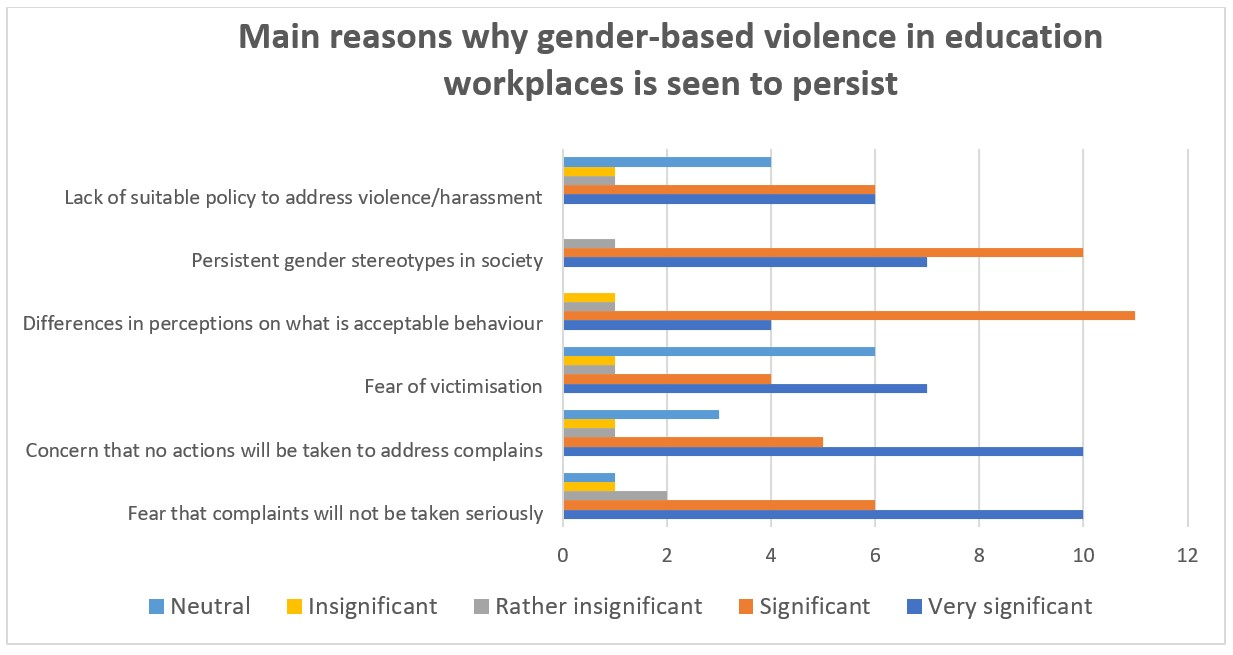 Why does gender based violence persist in education workplaces Full Labels